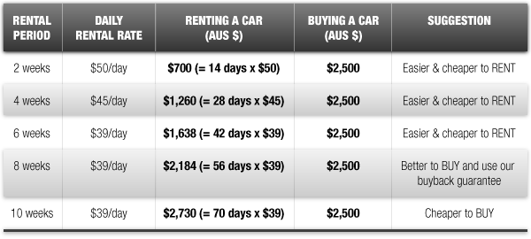 Cost To Rent A Car In Australia For A Week